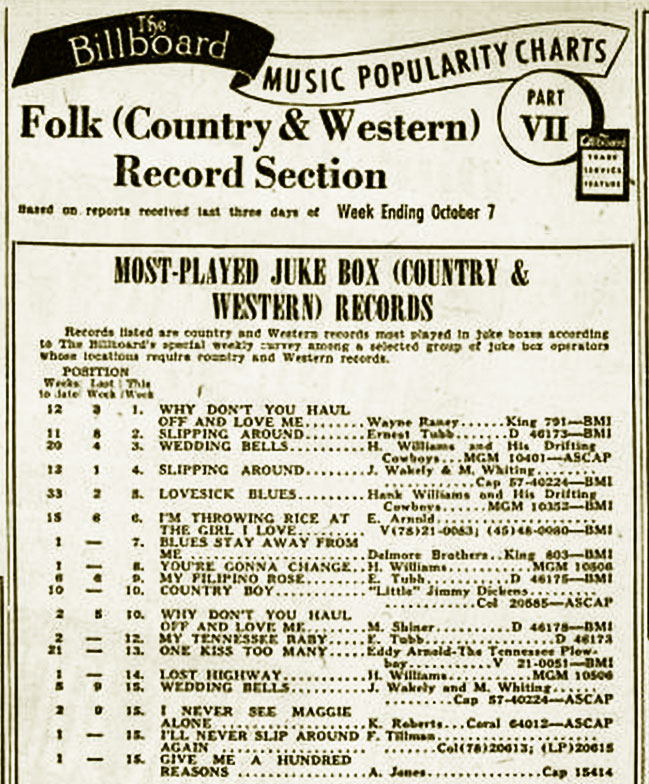 Country & Western Chart